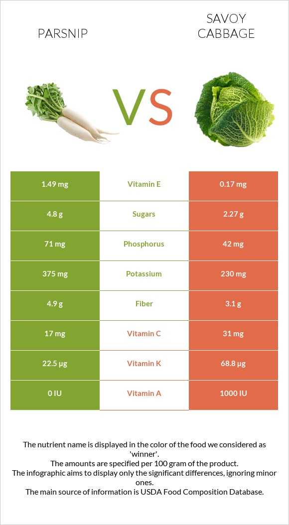 Parsnip vs Savoy cabbage infographic