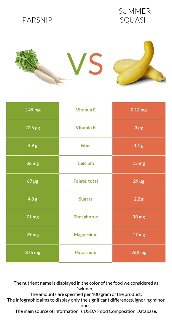 Parsnip vs Summer squash infographic