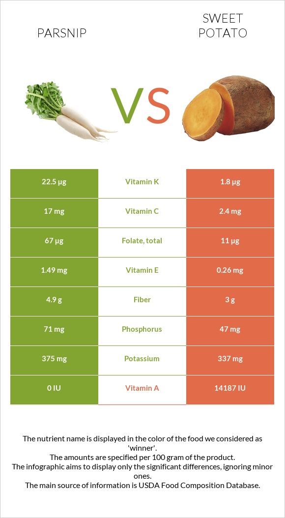 Parsnip vs Sweet potato infographic