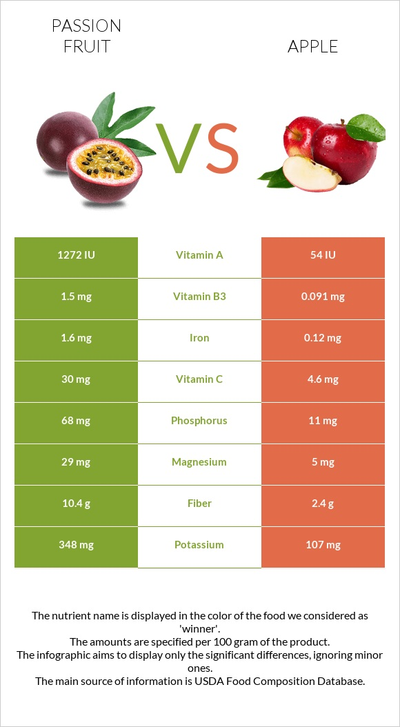 Passion fruit vs Apple infographic