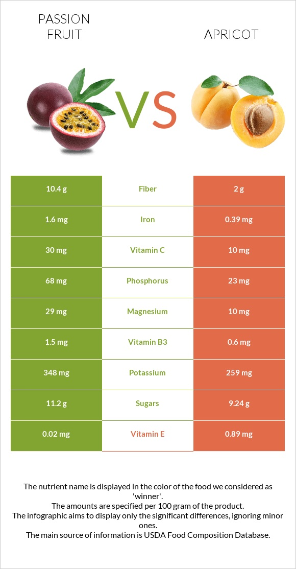 Passion fruit vs Apricot infographic