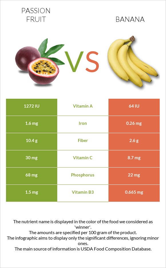 Passion fruit vs Banana infographic