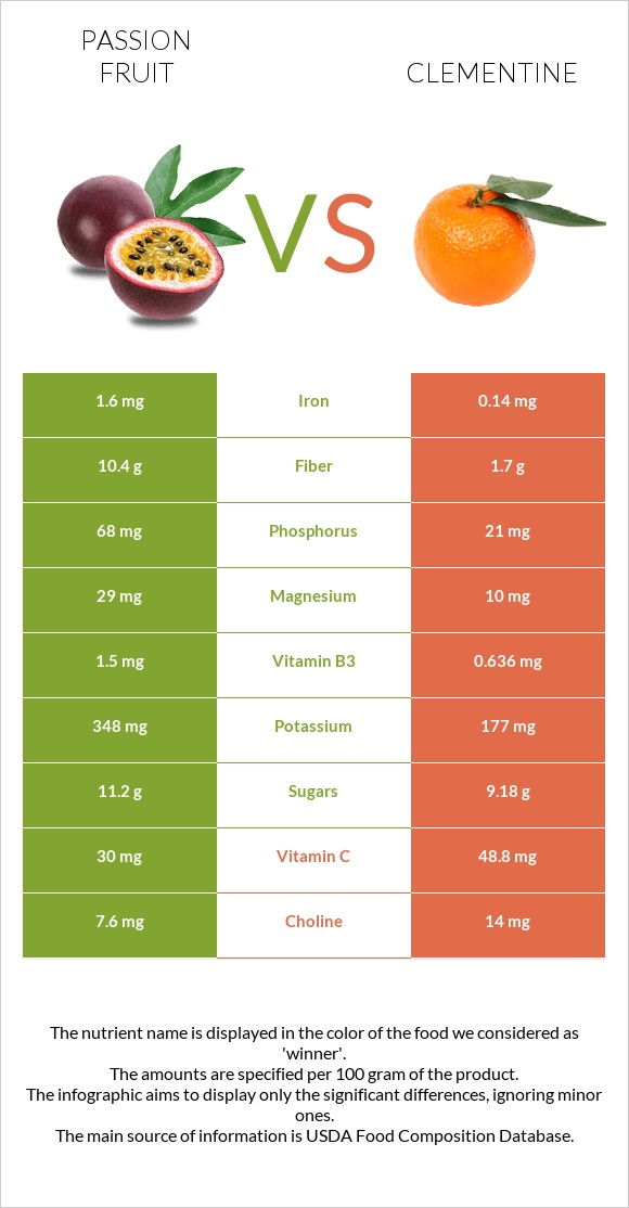 Passion fruit vs Clementine infographic