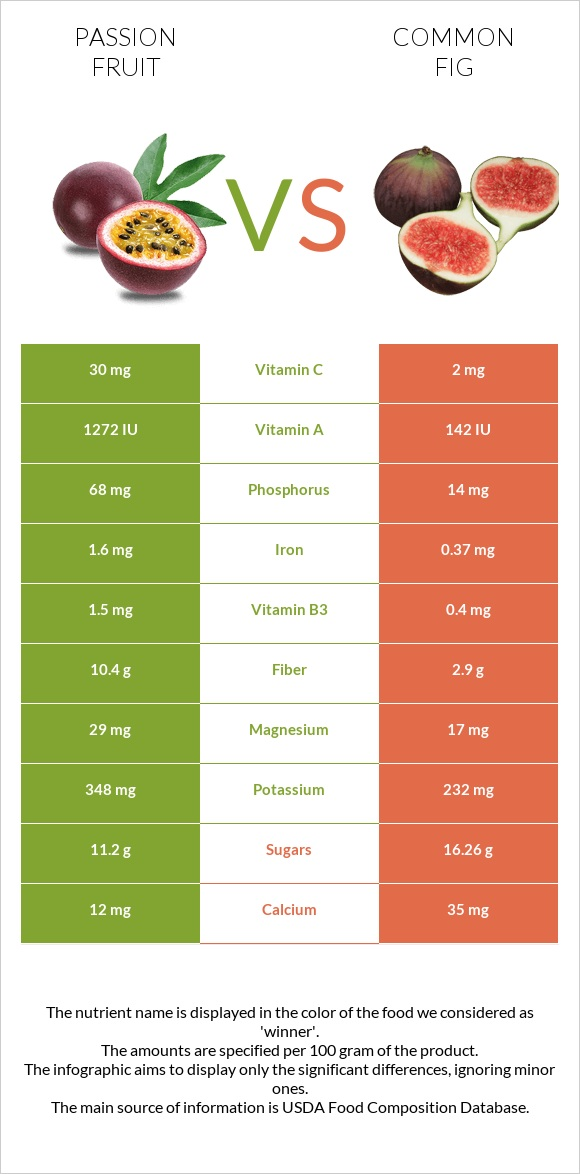 Passion fruit vs Common fig infographic
