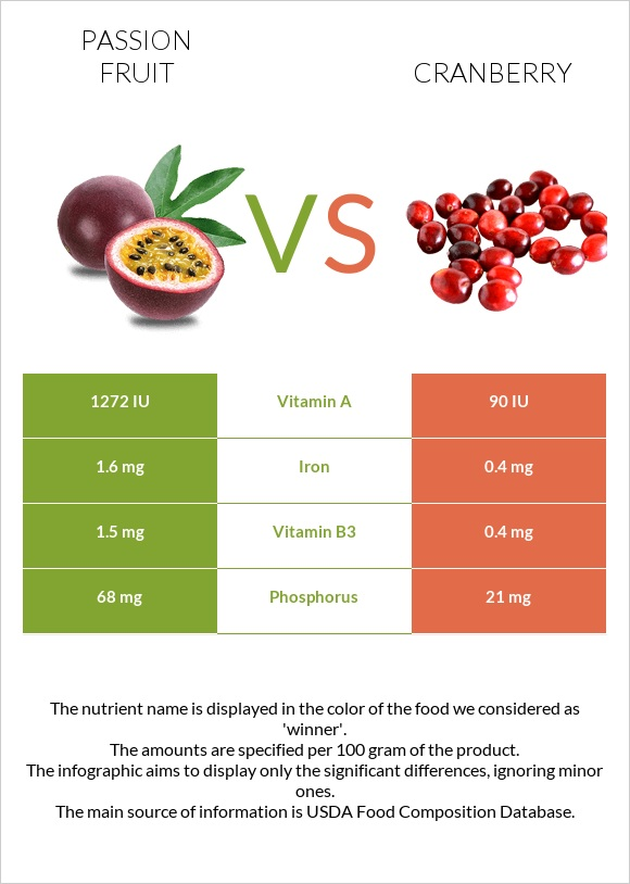 Passion fruit vs Cranberry infographic