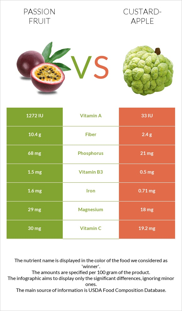 Passion fruit vs Custard-apple infographic