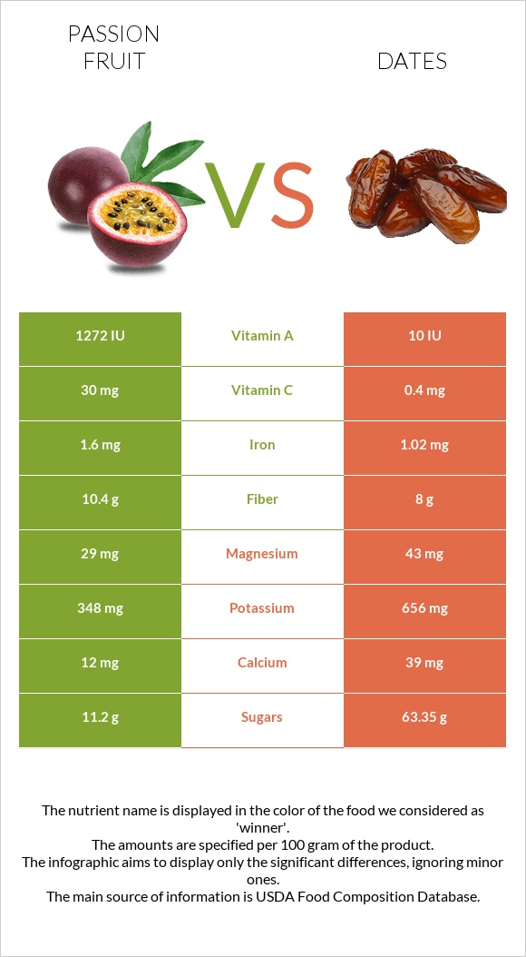 Passion fruit vs Date palm infographic
