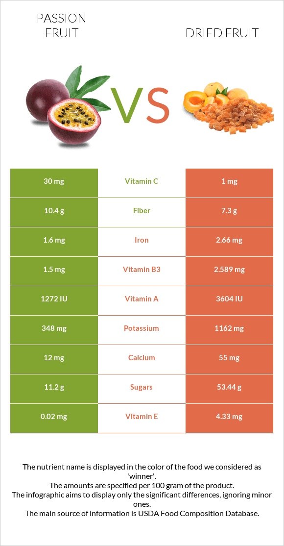 Passion fruit vs Dried fruit infographic