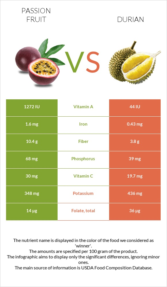 Passion fruit vs Durian infographic