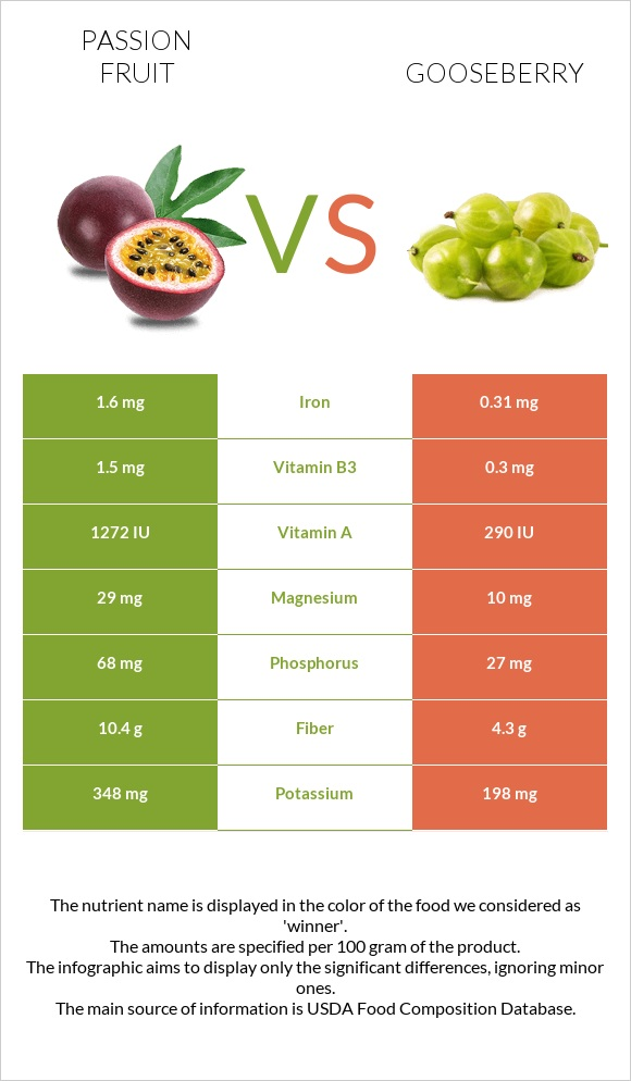 Passion fruit vs Gooseberry infographic