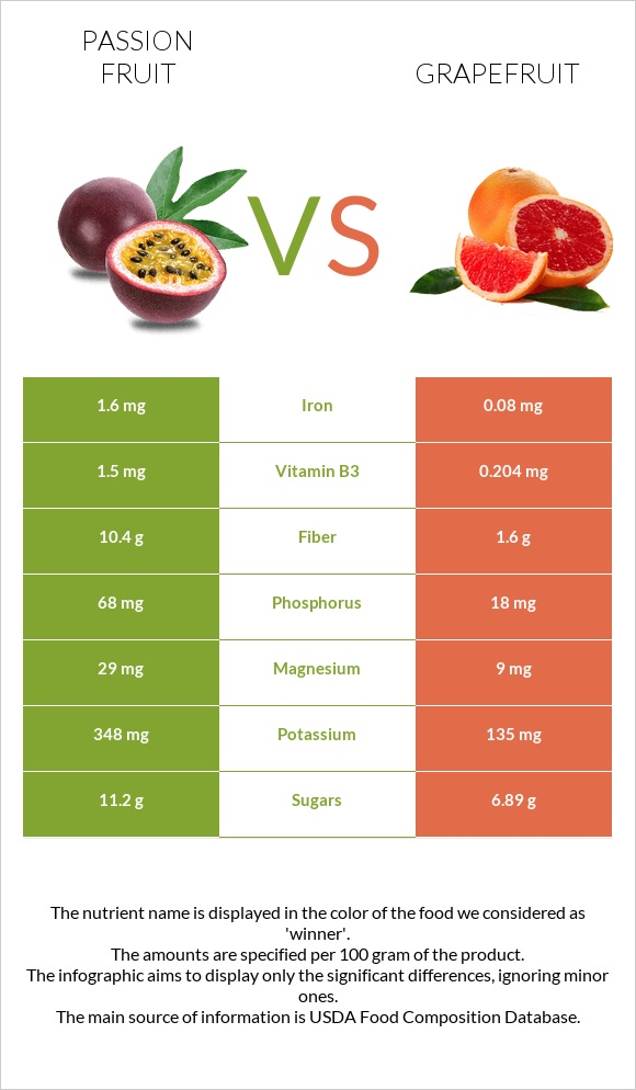 Passion fruit vs Grapefruit infographic
