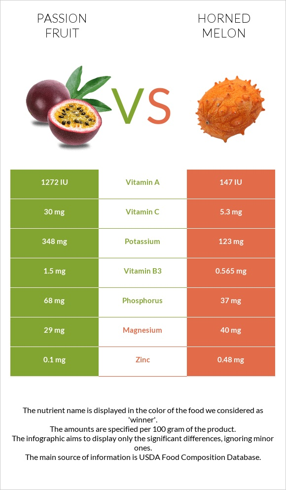 Passion fruit vs Horned melon infographic