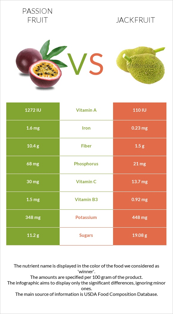 Passion fruit vs Jackfruit infographic