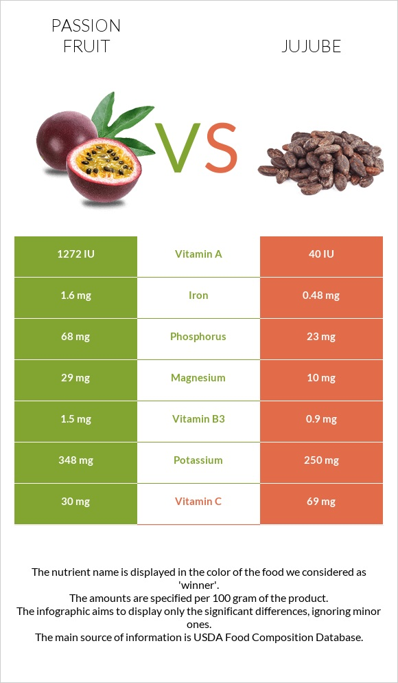 Passion fruit vs Jujube infographic