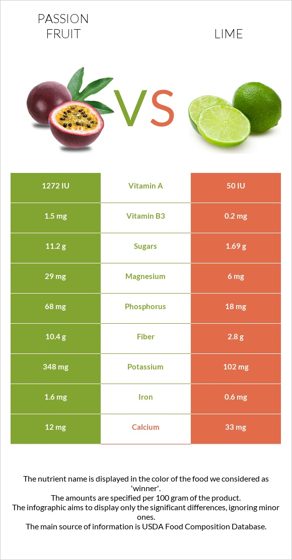 Passion fruit vs Lime infographic