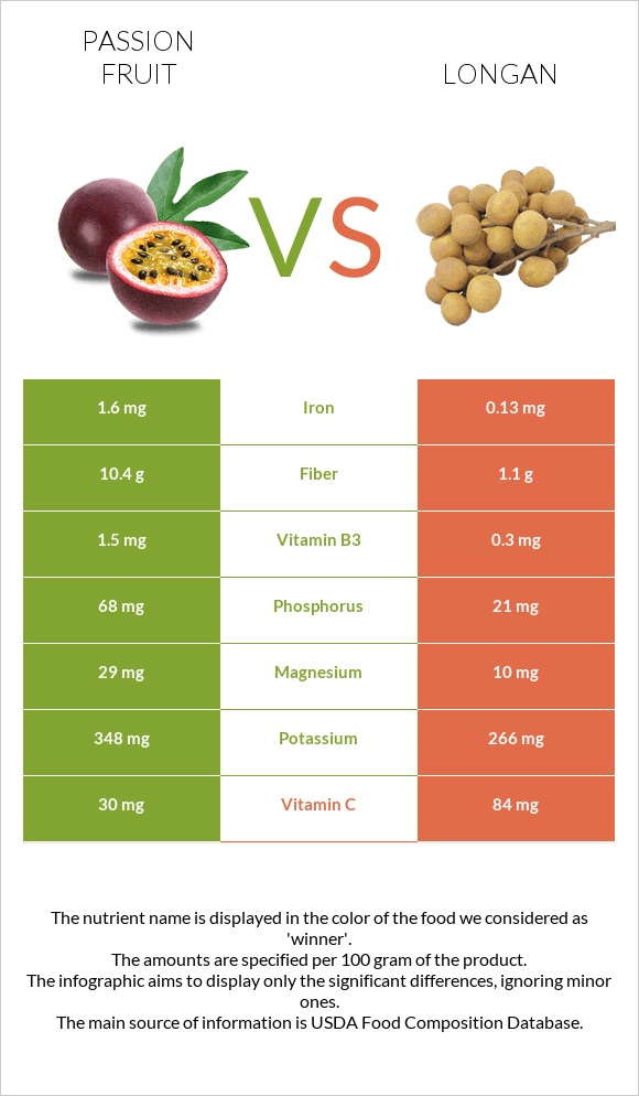 Passion fruit vs Longan infographic