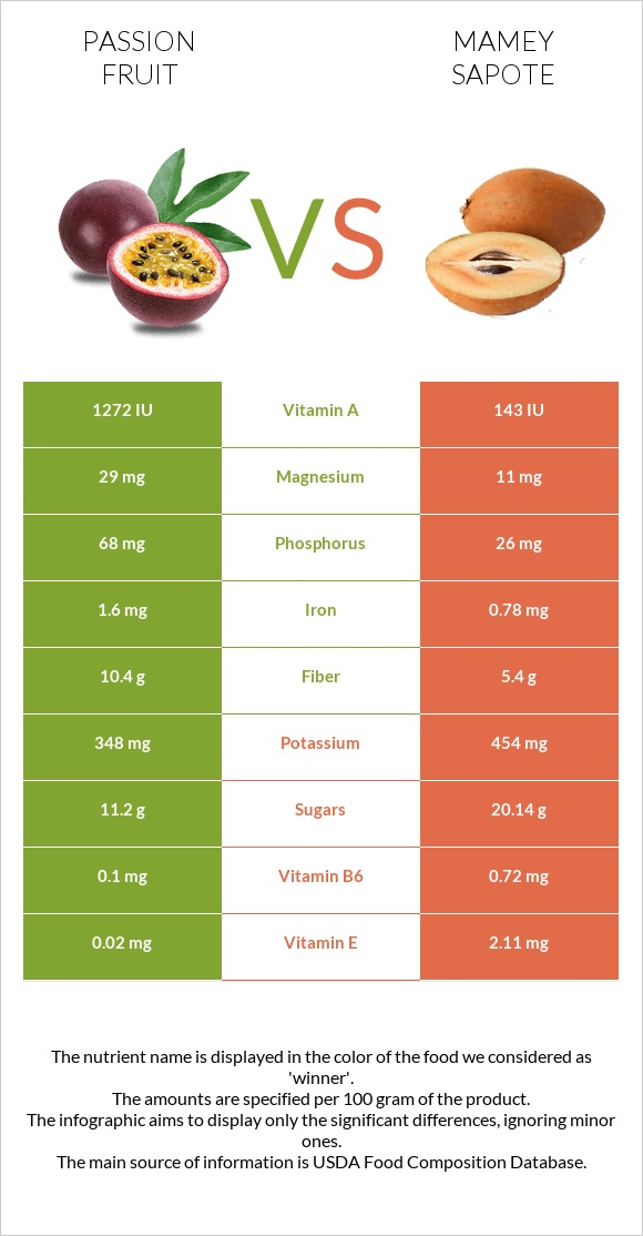 Passion fruit vs Mamey Sapote infographic