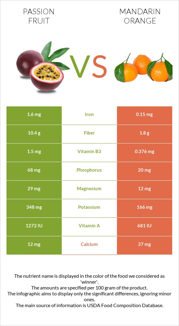 Passion fruit vs Mandarin orange infographic