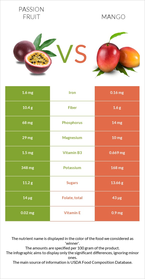 Passion fruit vs Mango infographic
