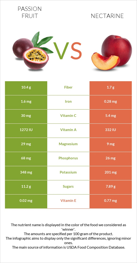 Passion fruit vs Nectarine infographic