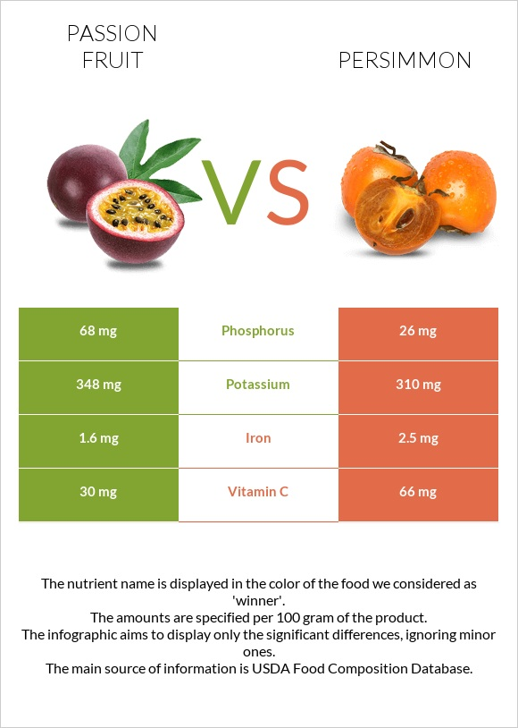 Passion fruit vs Persimmon infographic
