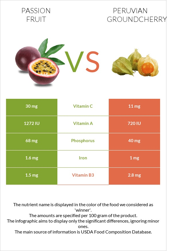 Passion fruit vs Peruvian groundcherry infographic