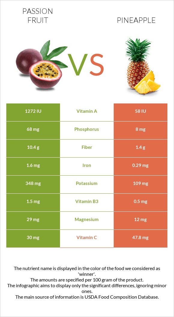 Passion fruit vs Pineapple infographic