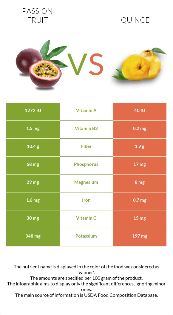 Passion fruit vs Quince infographic