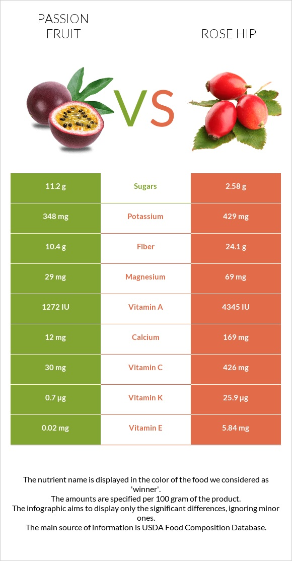 Passion fruit vs Rose hip infographic