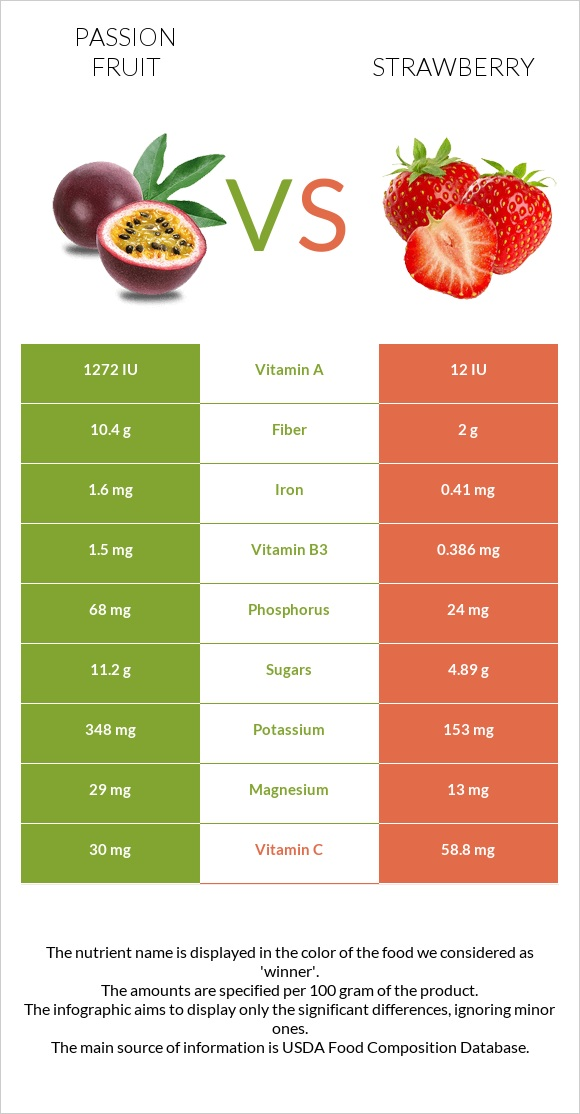 Passion fruit vs Strawberry infographic