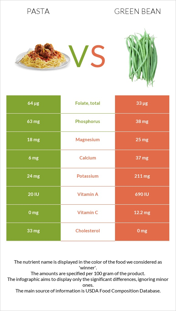 Pasta vs Green bean infographic