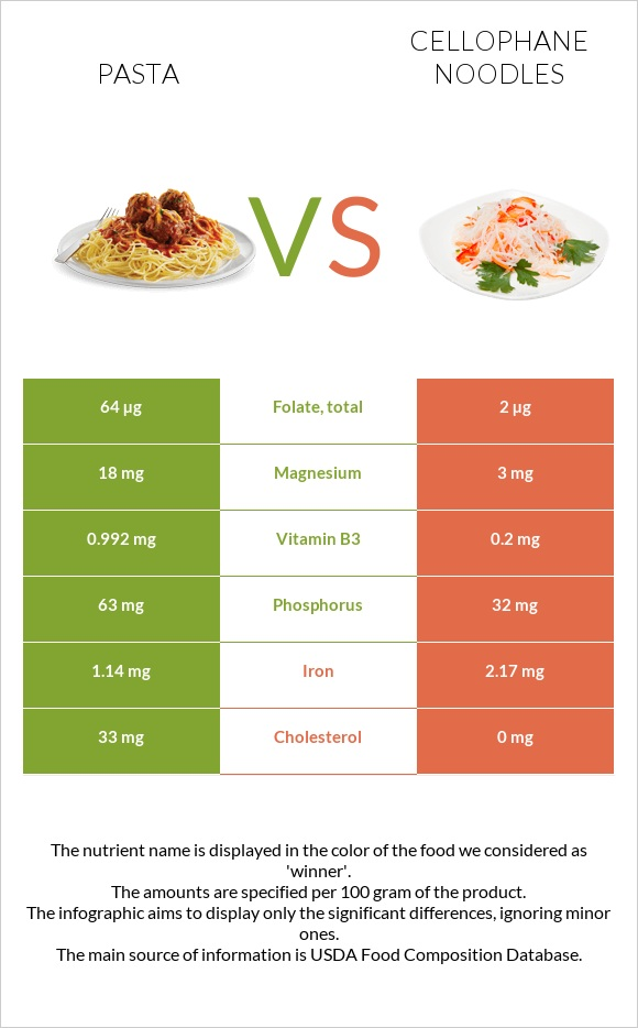 Pasta vs Cellophane noodles infographic