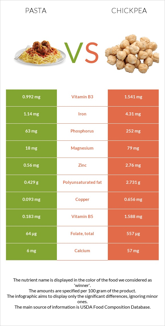 Pasta vs Chickpea infographic