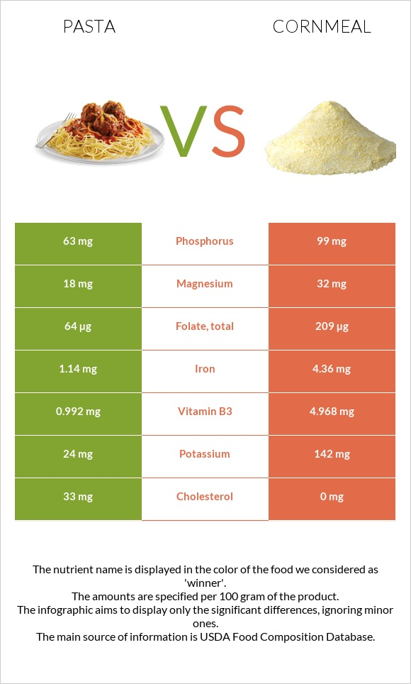 Pasta vs Cornmeal infographic