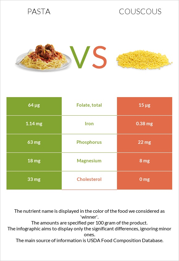 Pasta vs Couscous infographic