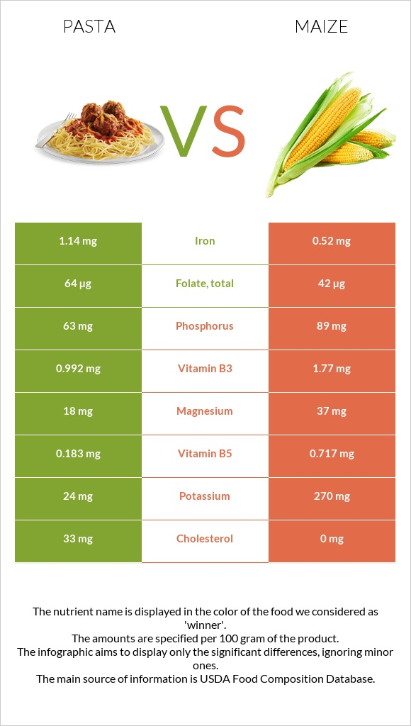 Pasta vs Maize infographic