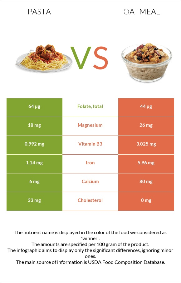 Pasta vs Oatmeal infographic