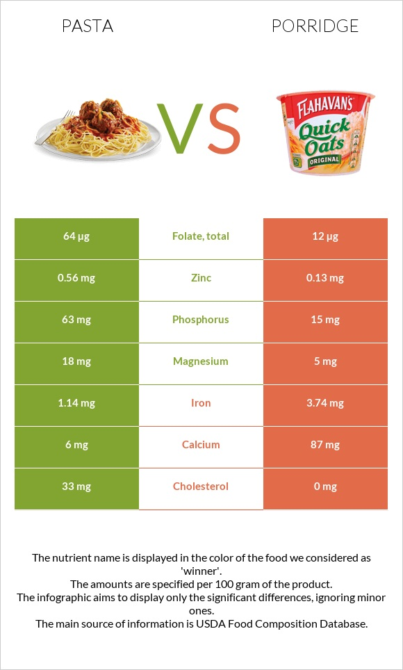 Pasta vs Porridge infographic
