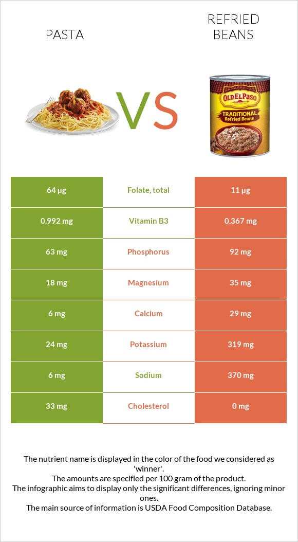 Pasta vs Refried beans infographic