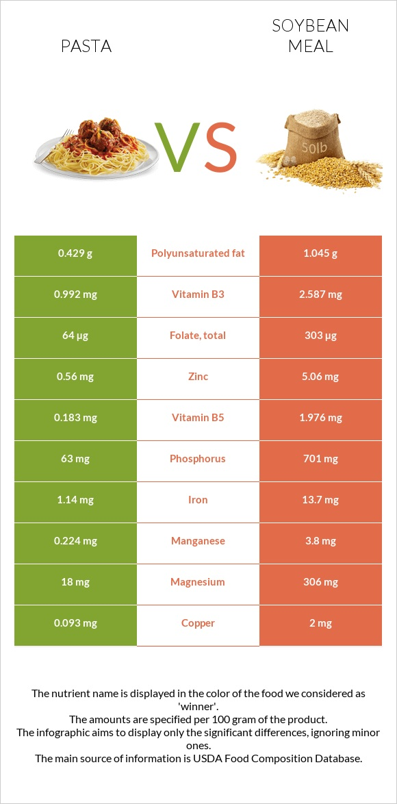 Pasta vs Soybean meal infographic