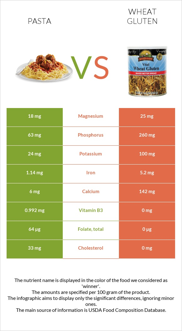 Pasta vs Wheat gluten infographic