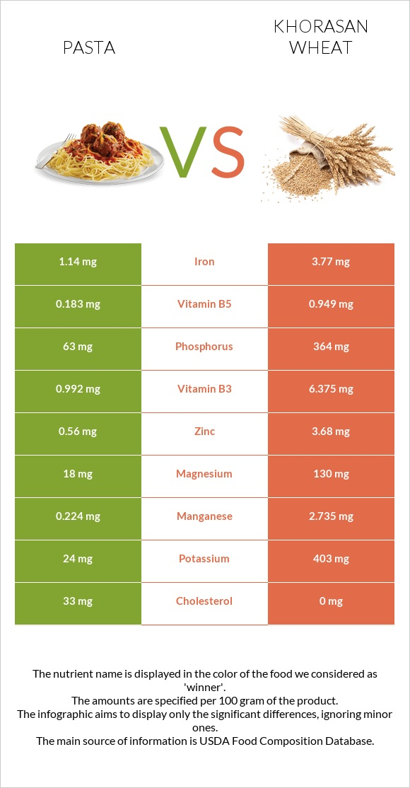 Pasta vs Khorasan wheat infographic