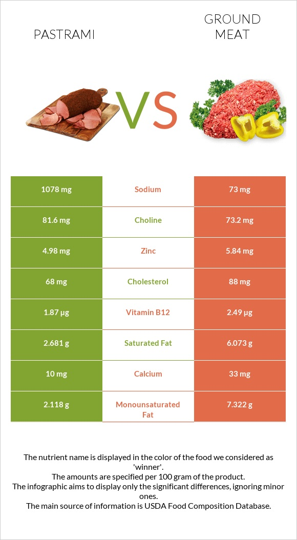 Pastrami vs Ground meat infographic