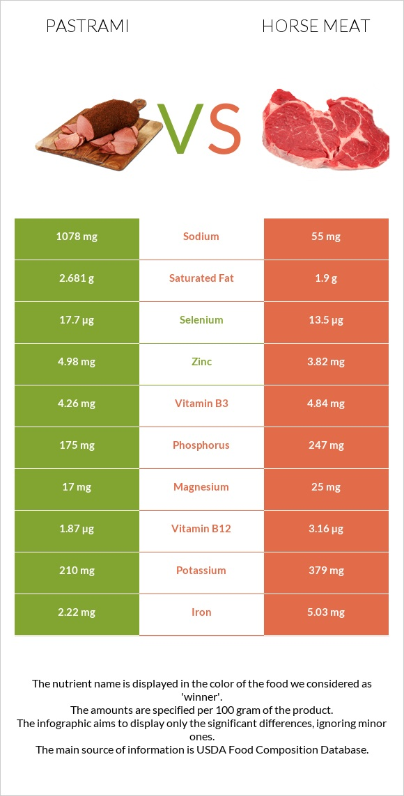 Pastrami vs Horse meat infographic