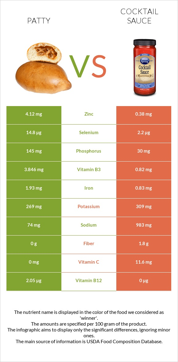 Patty vs Cocktail sauce infographic