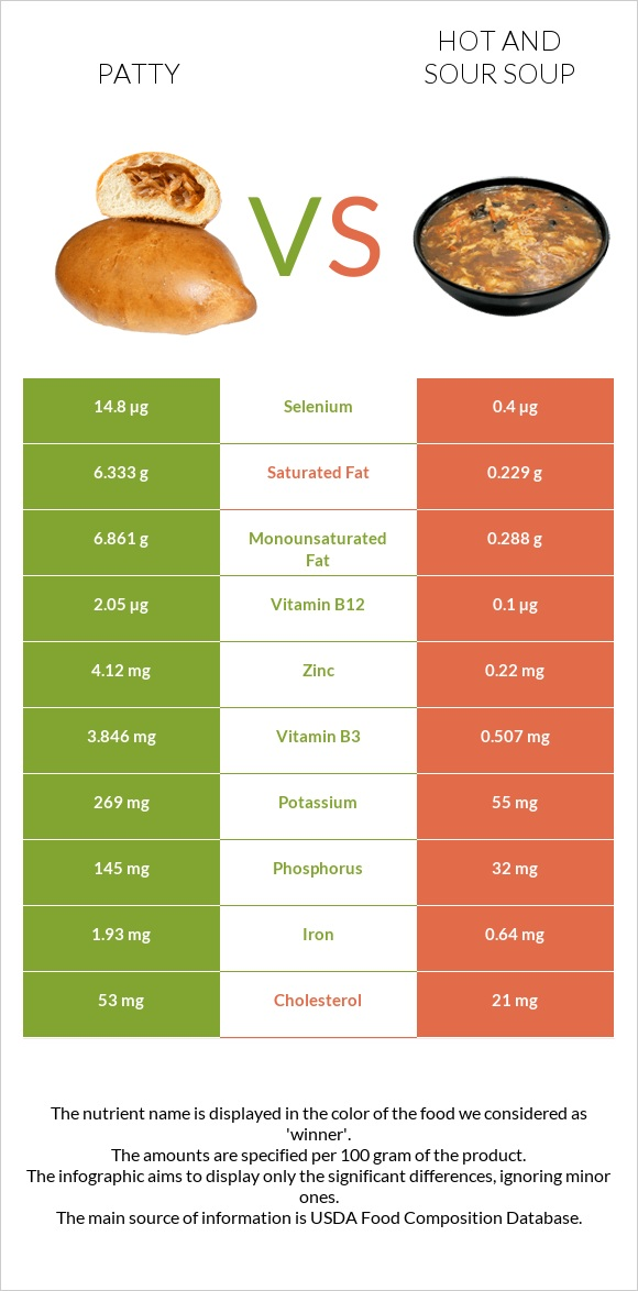 Patty vs Hot and sour soup infographic