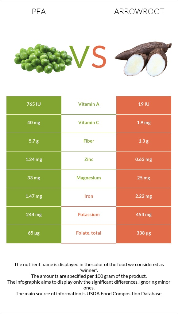 Pea vs Arrowroot infographic