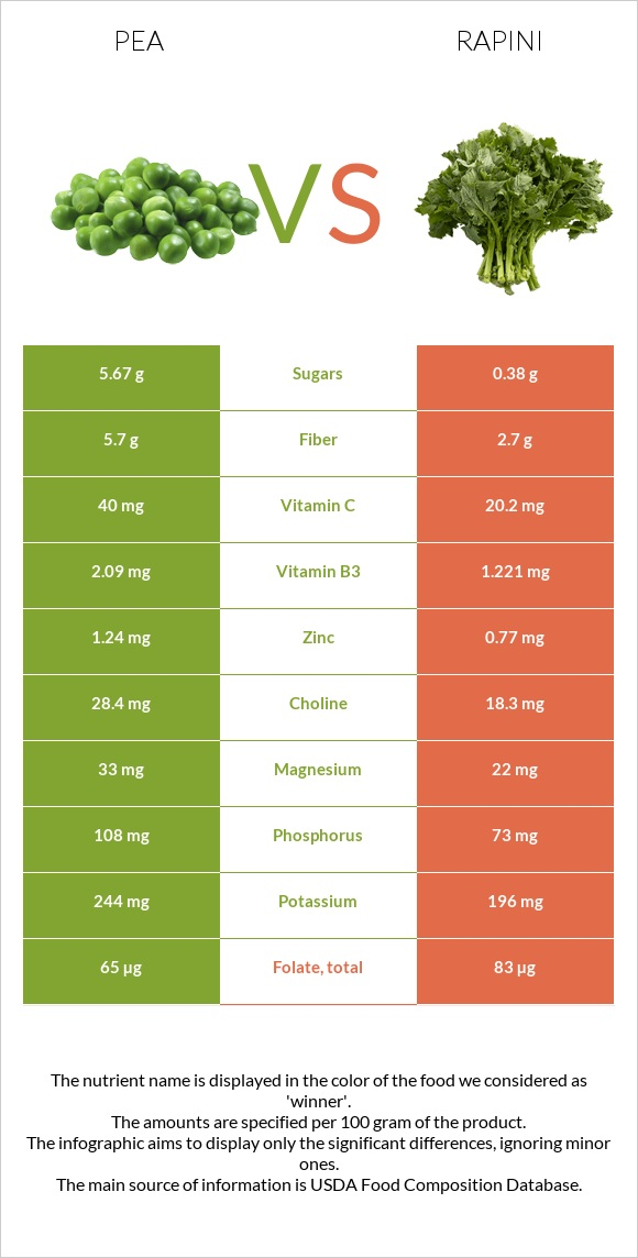 Pea vs Rapini infographic