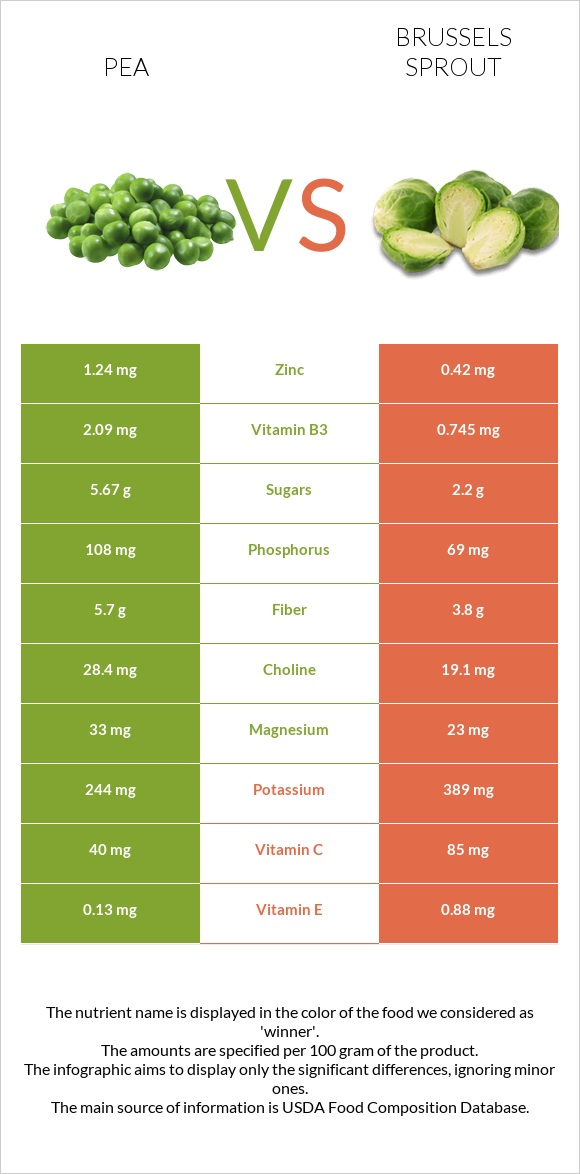 Pea vs Brussels sprout infographic
