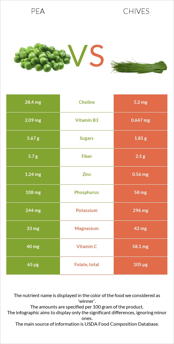 Pea vs Chives infographic
